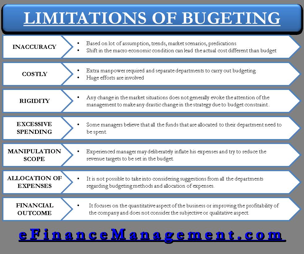 Limitations of Budgeting