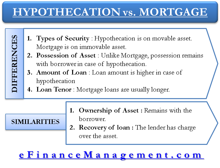 hypothcation and mortgage