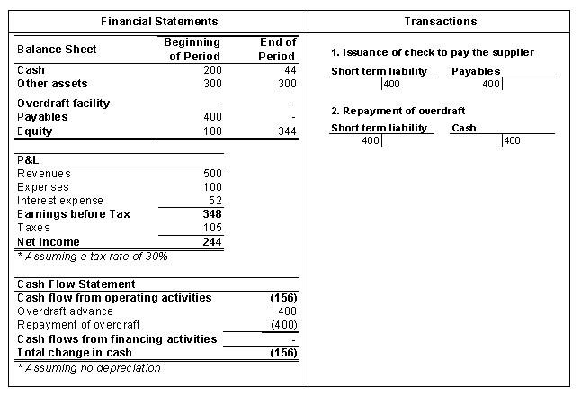 Bank Overdraft Facility | eFinanceManagement com