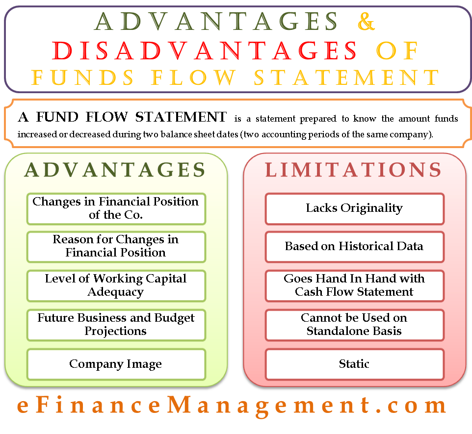 Advantages and Disadvantages of Funds Flow Statement