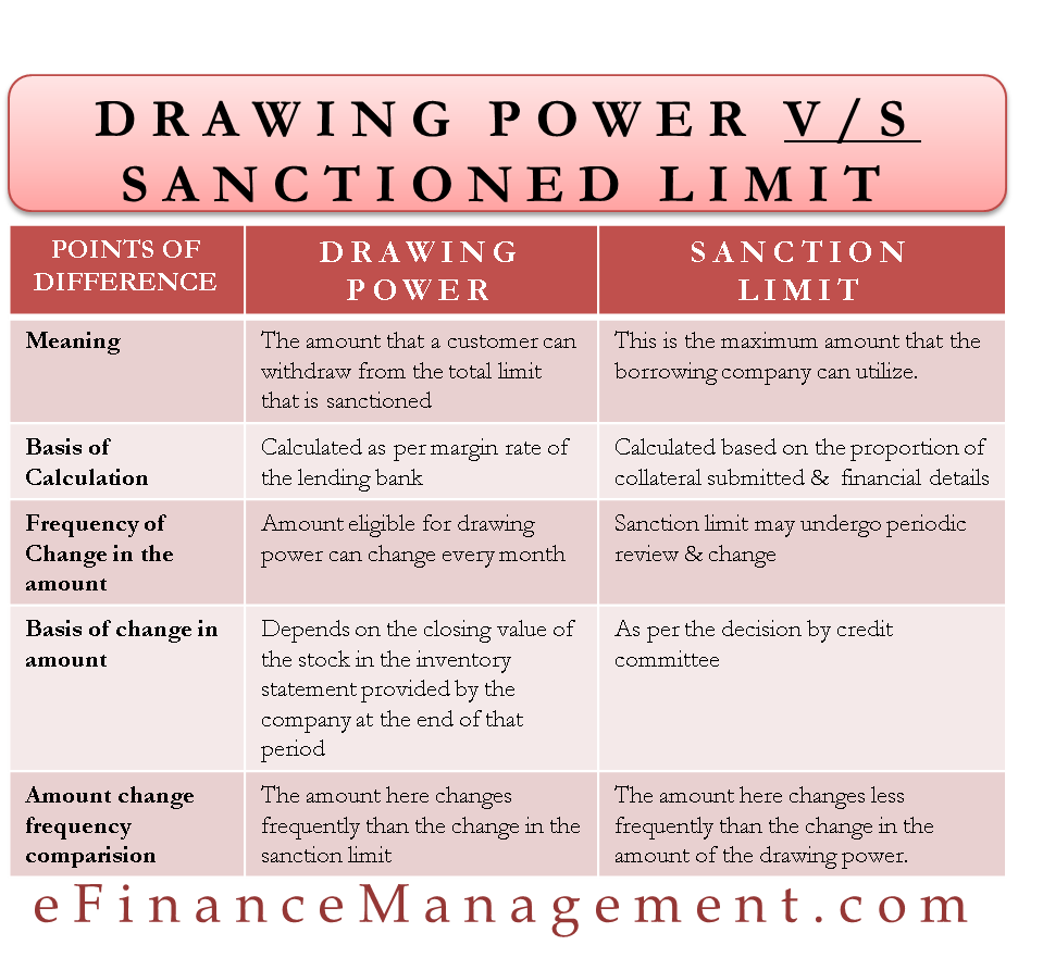 Drawing Power v/s Sanctioned Limit