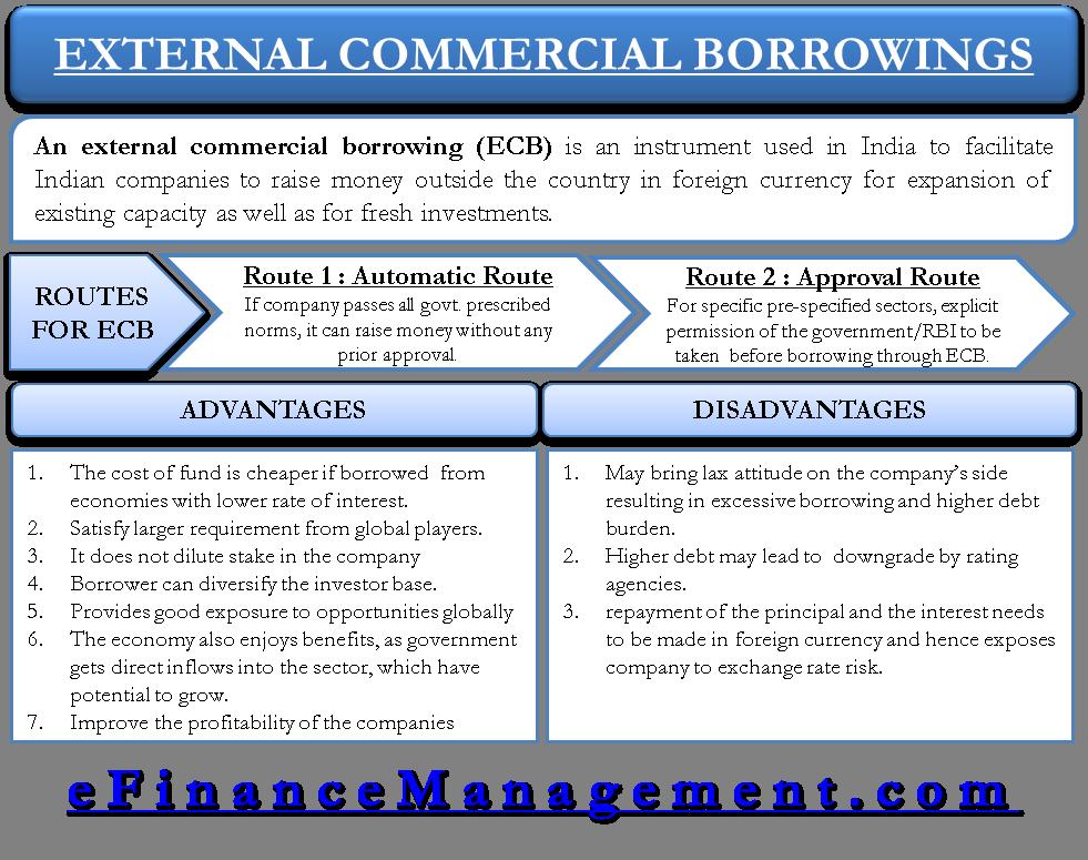 External Commercial Borrowings ECB