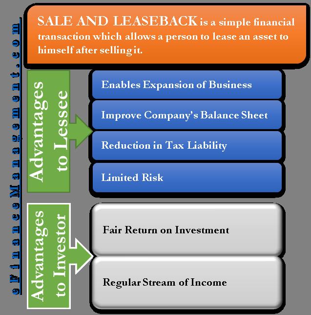 Sale and Leaseback