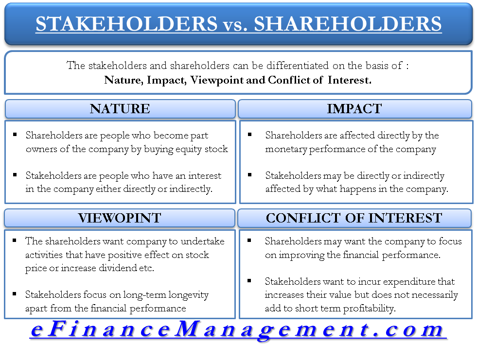 difference between stakeholders and shareholders in hindi
