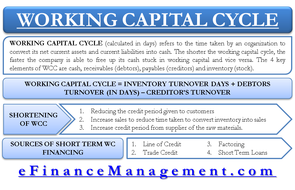 types of short term finance