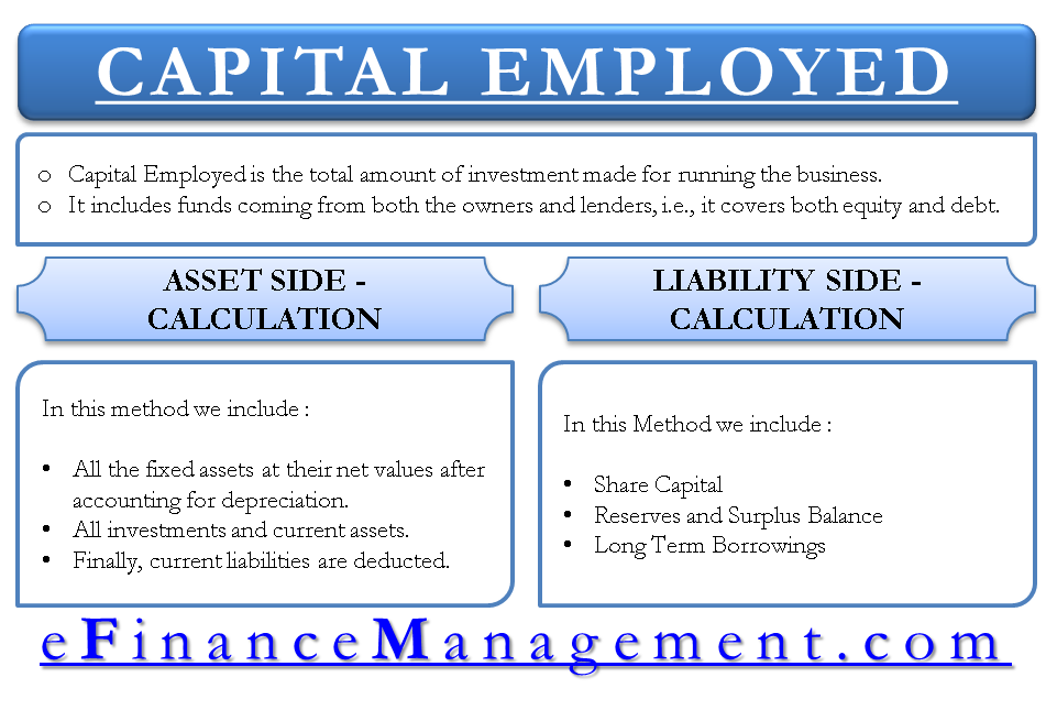 Capital Employed