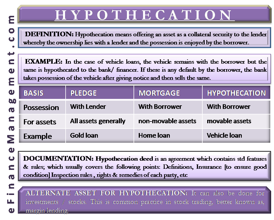 Hypothecation | Meaning, Example, Vs Mortgage, Vs Pledge, Documentation