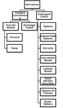 Derivatives and its Types