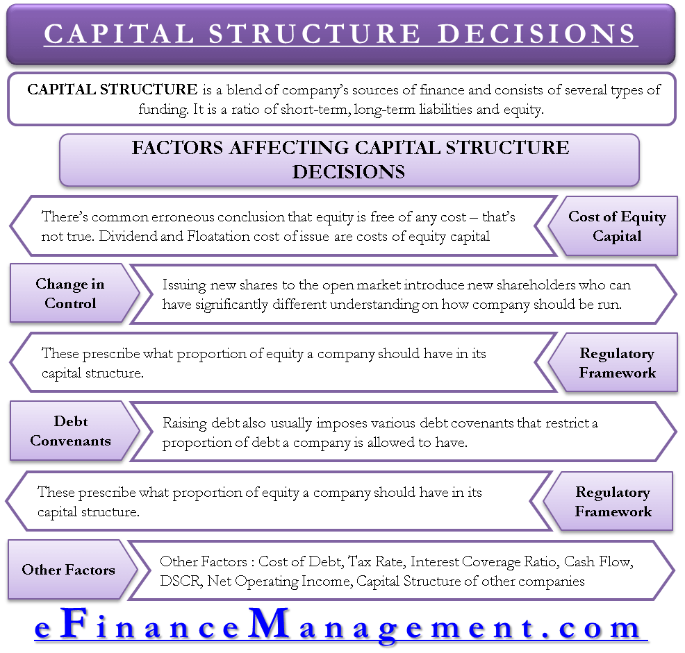 Factors affecting Capital Structure Decisions