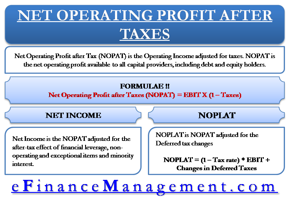 Net Operating Profit after taxes (NOPAT)