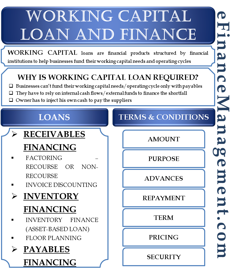 Working Capital Loan and Finance