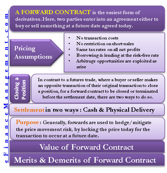 A Forward Contract