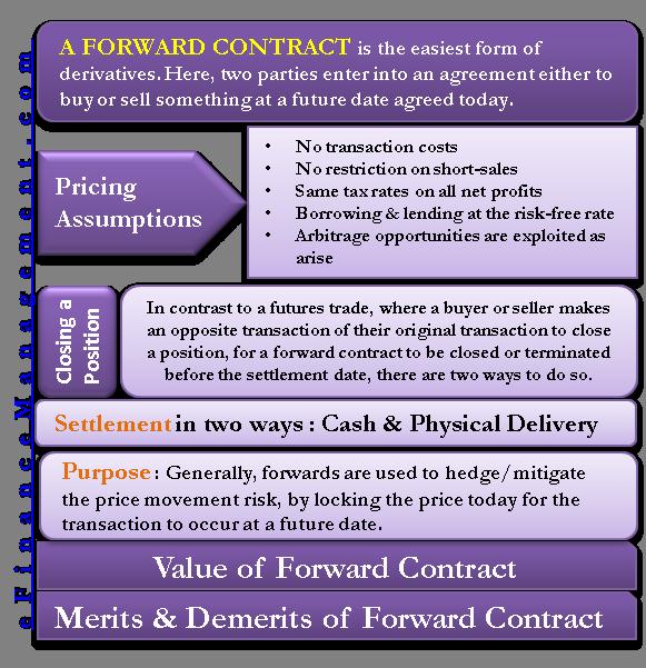 A Forward Contract