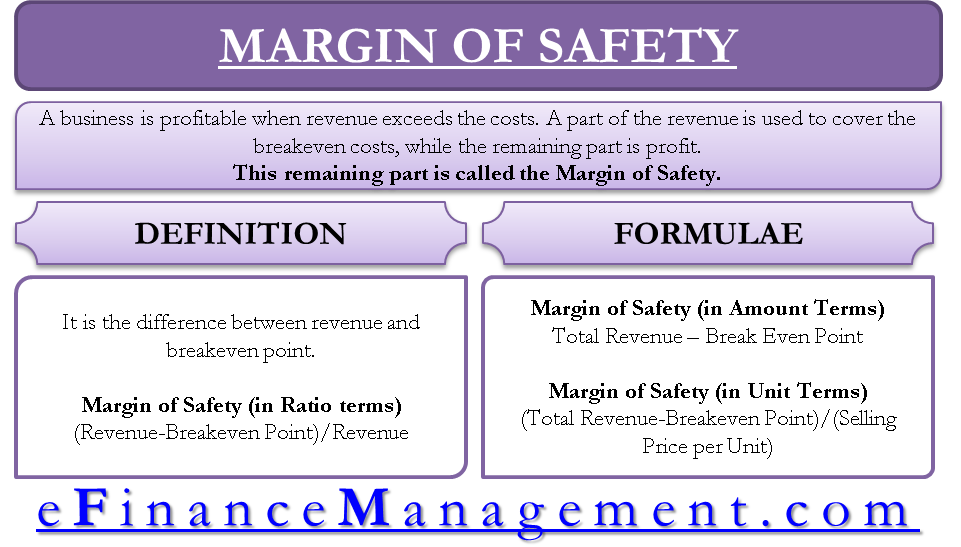 Margin of Safety