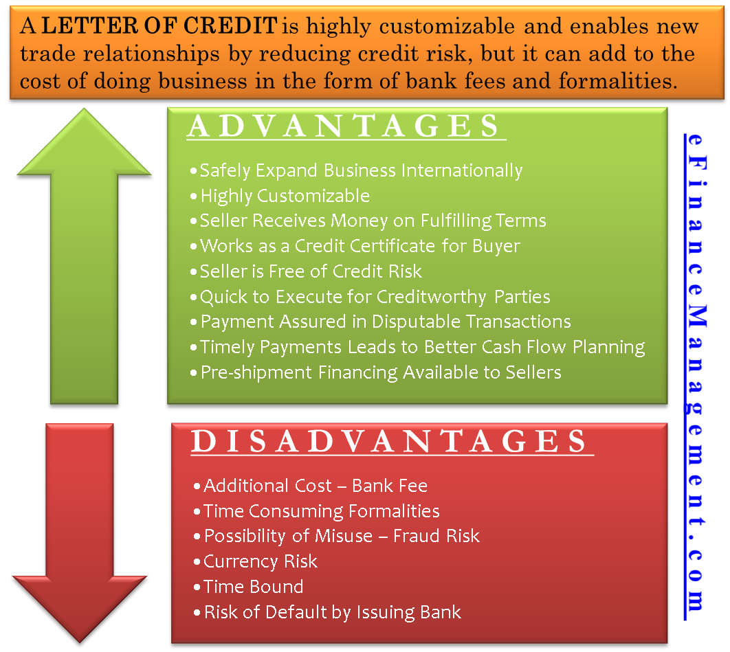 Advantages and Disadvantages of Letter of Credit (LC)