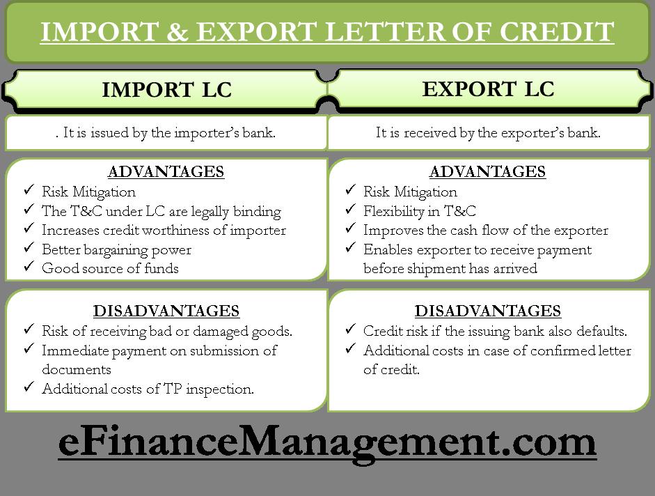 Import and Export Letter of Credit | eFinanceManagement com