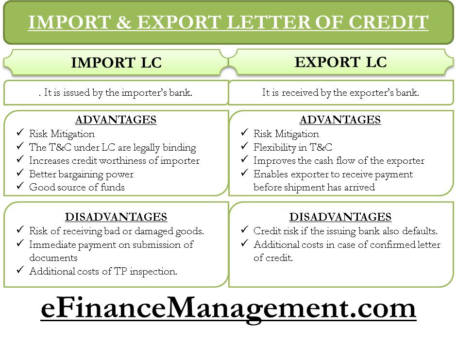 Import and Export Letter of Credit