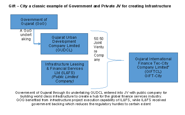 Joint Venture between Government and Private Entity