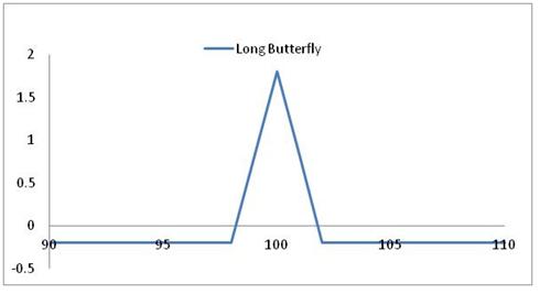 Long Butterfly