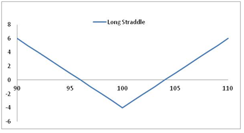 Long Staddle