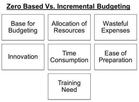 Zero Based Vs Incremental Budgeting Efinancemanagement Com