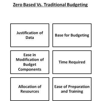 Zero based vs traditional based budgeting