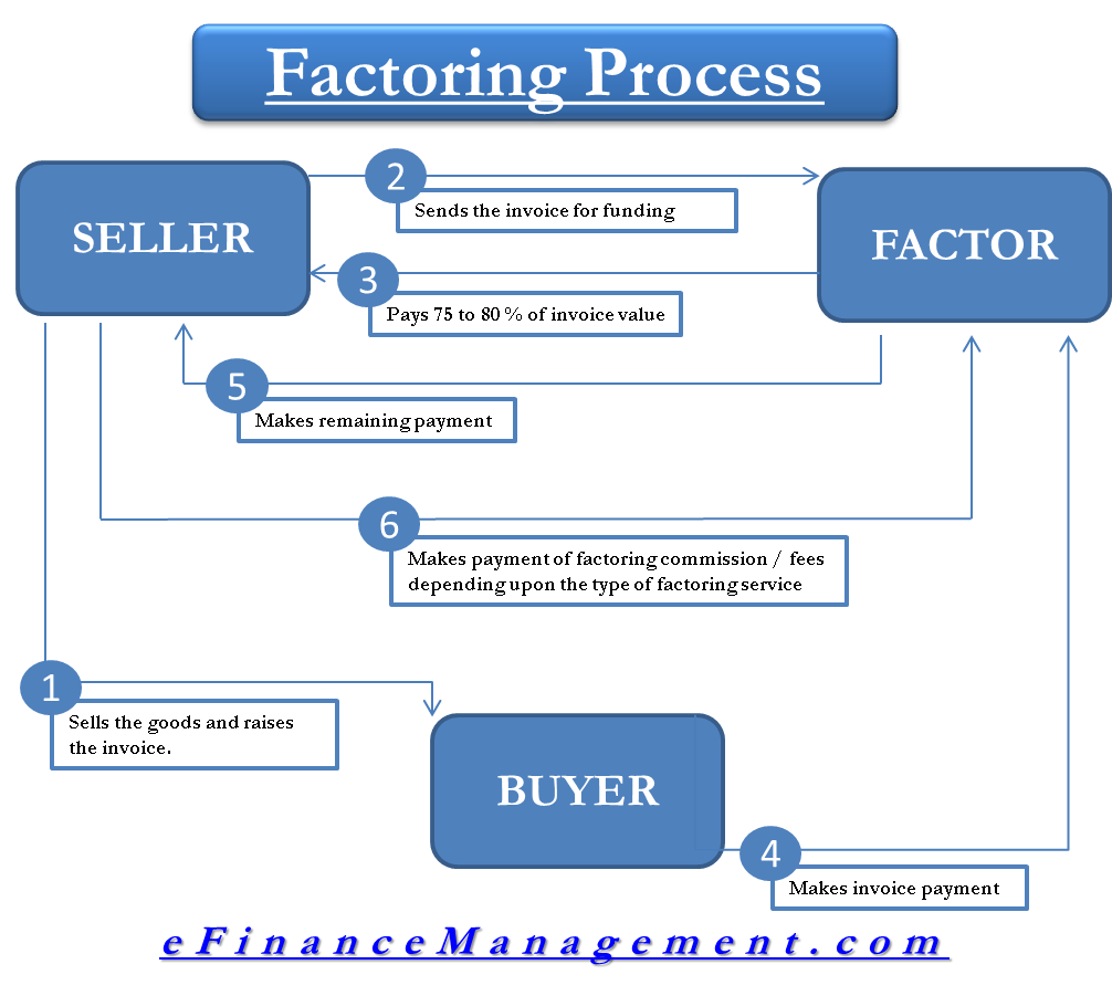 Factoring Purchase Order Financing Accounts Receivable Factoring