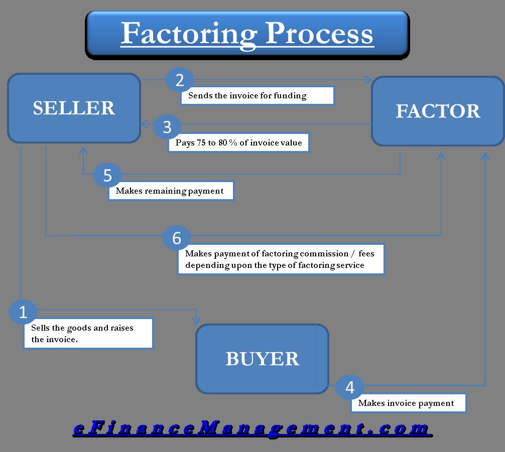 Factoring Process