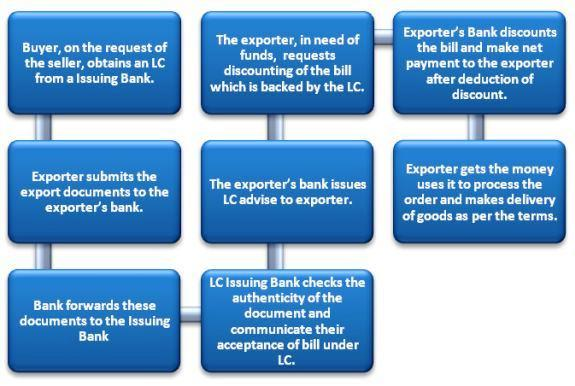 Letter of Credit Discounting | eFinanceManagement com