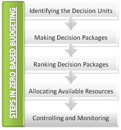Steps in Zero Based Budgeting (ZBB)