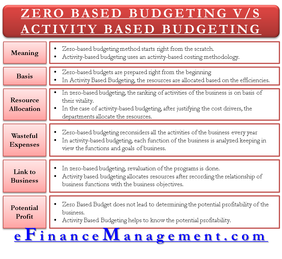 zero based budgeting VS activity based budgeting