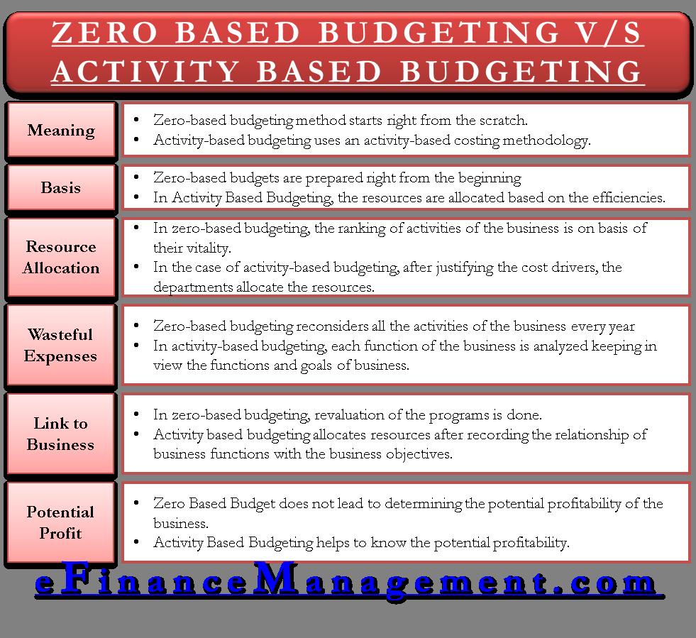 zero based budgeting VS activity based budgeting