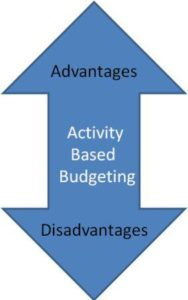 Activity based Budgeting