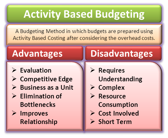 advantages of activity based budgeting