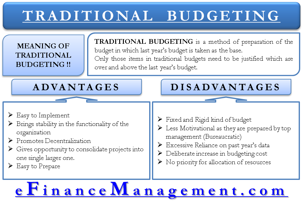 Traditional Budgeting