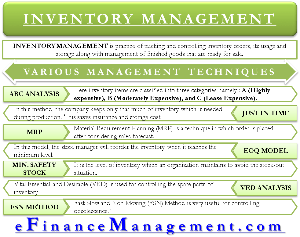 7 Most Effective Inventory Management Techniques | ABC, JIT, MRP, etc