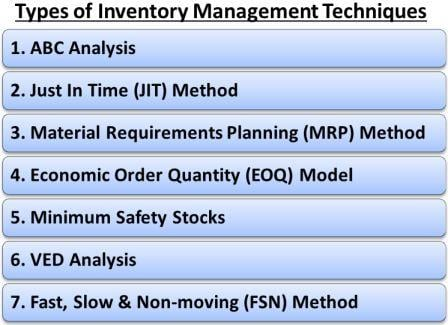 Types of Inventory Management Techniques