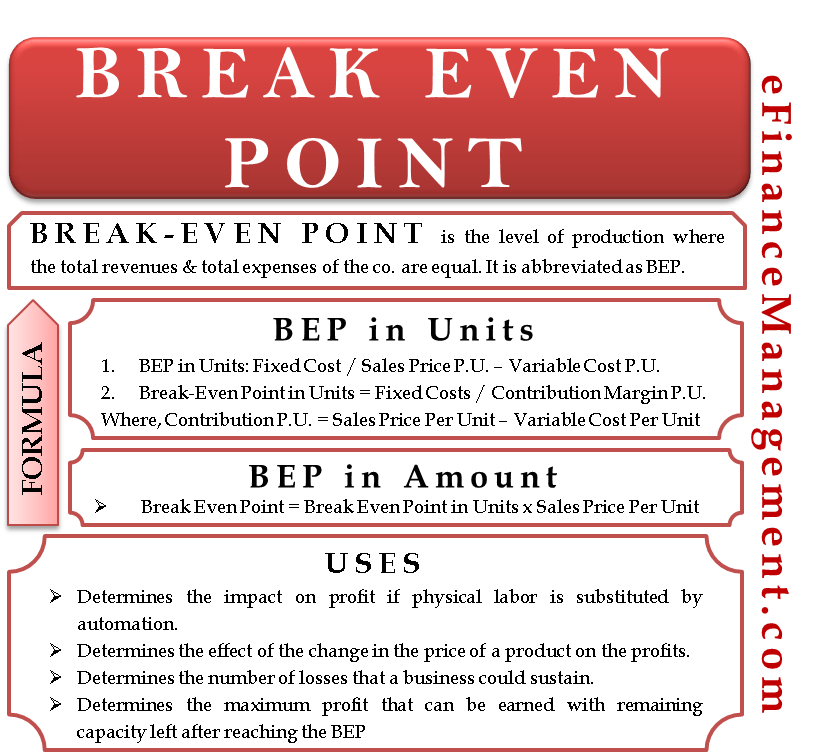 uses of break even point