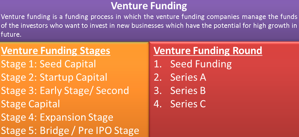 Venture Funding| Definition, Stages, Network Alliance, Rounds