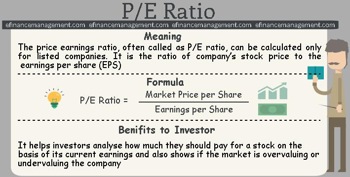P/E Ratio | Meaning, Valuation, Formula, Calculation