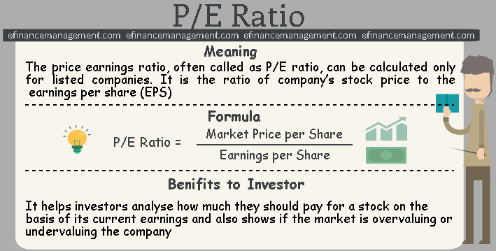long term price earning ratio Learn about long-term debt-to-equity ratio analyzing the data found on the balance sheet can provide important insight into a firm's leverage.