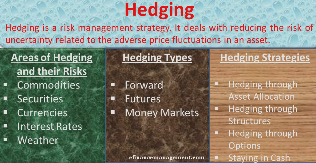 an analysis of the use of hedging in reducing the risk in purchasing stocks How to hedge foreign currency a canadian owning us assets is exposed not only to the performance risk of the asset, but also to exchange rate risk you must make two separate decisions - to buy the stock or not, and to hedge the fx or not.