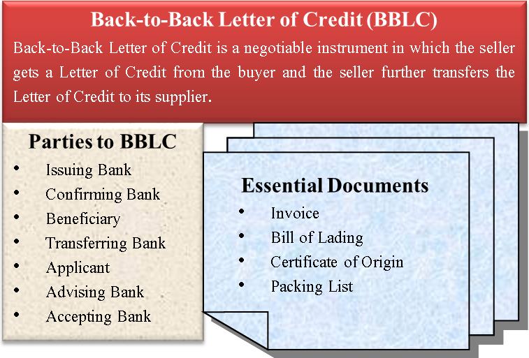Back To Letter Of Credit