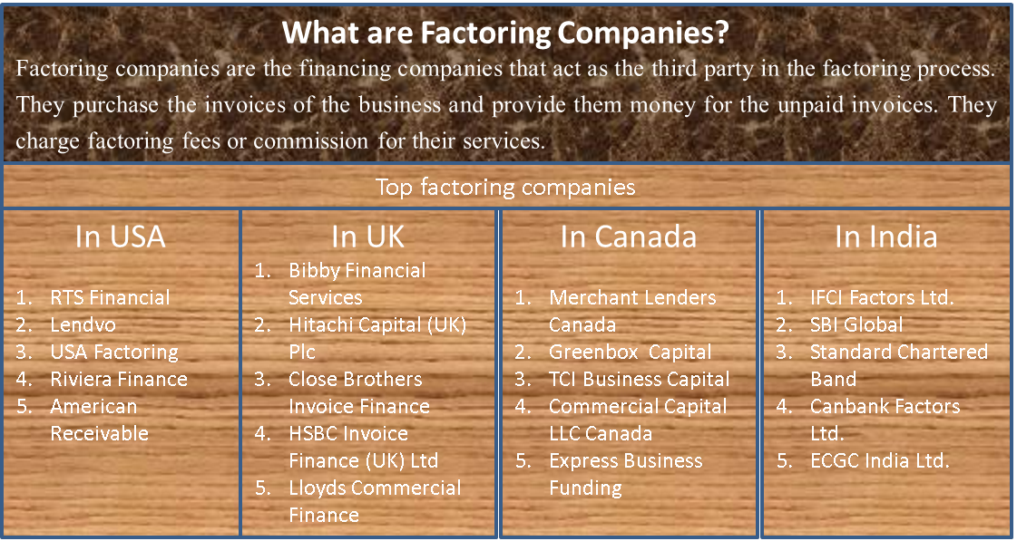 Factoring Companies What Are Factoring Companies - Invoice factoring companies uk