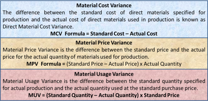Material Variance