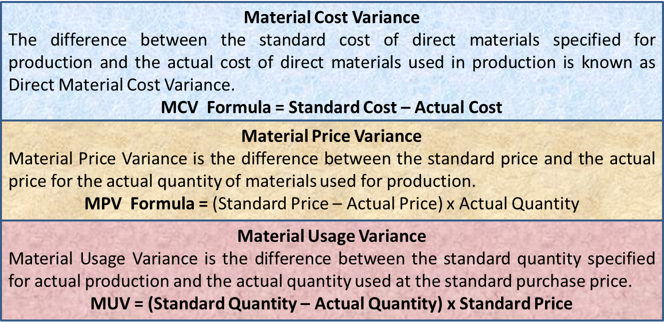 Material Variance | Cost, Price, Usage Variance Formula, Example - eFM