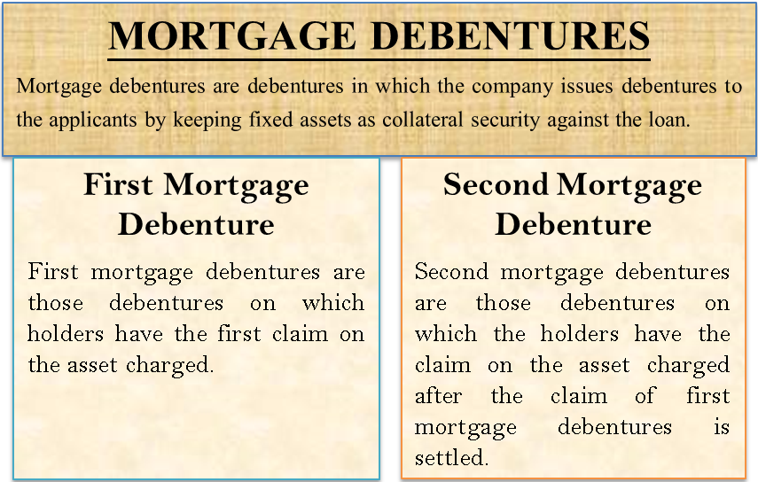 Mortgage Debentures
