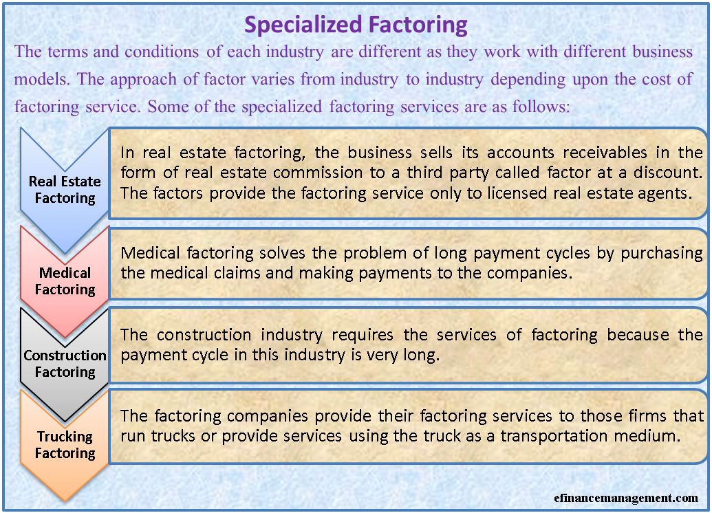 Specialized Factoring