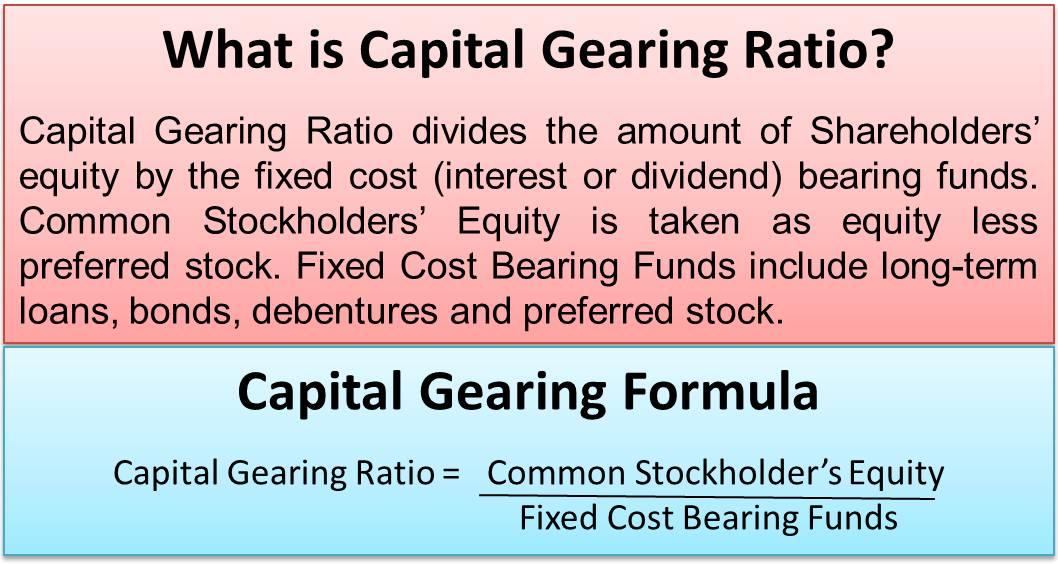 Capital Gearing Ratio