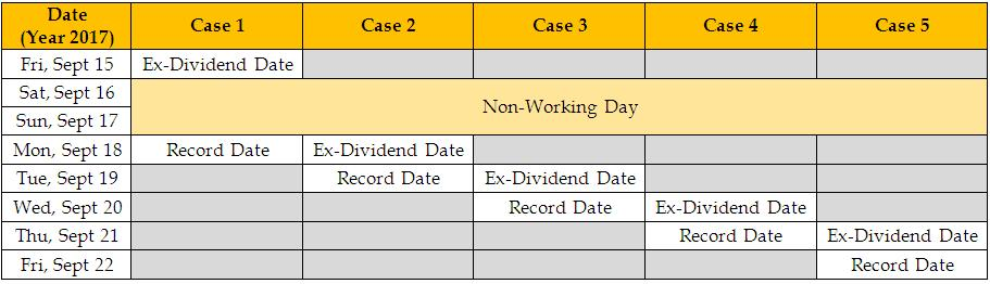 Ex-dividend table